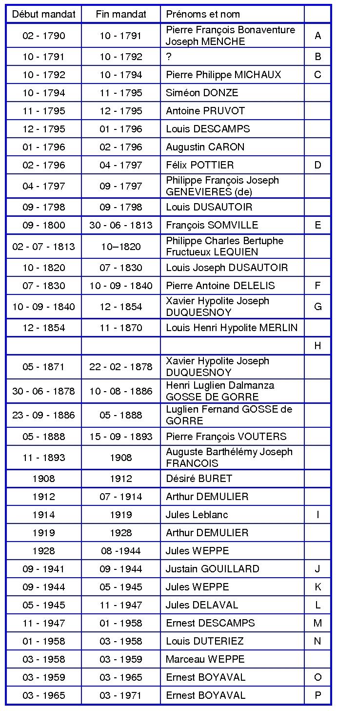 tableau liste des maires de beuvry