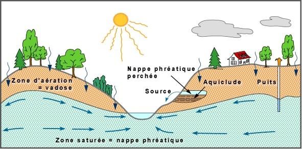 aquifère aquiclude zone de vadose lentille d'eau